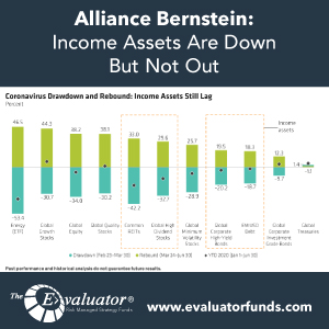 Alliance Bernstein: Income Assets Are Down but Not Out