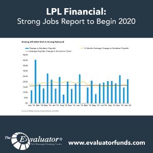 LPL: Strong Jobs Report to Begin 2020