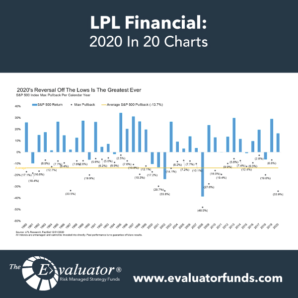 LPL: 2020 In 20 Charts