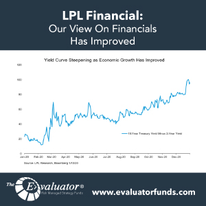 LPL: Our View On Financials Has Improved