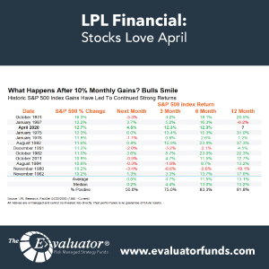 LPL: Stocks Love April