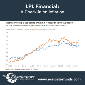 LPL: A Check-in on Inflation