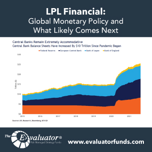 LPL: Global Monetary Policy and What Likely Comes Next